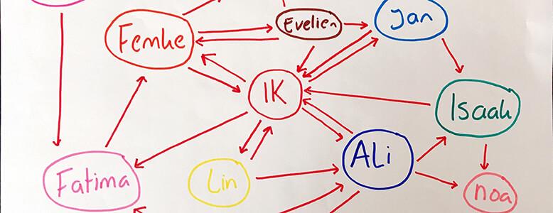 Online werkvorm: Sociogram maken